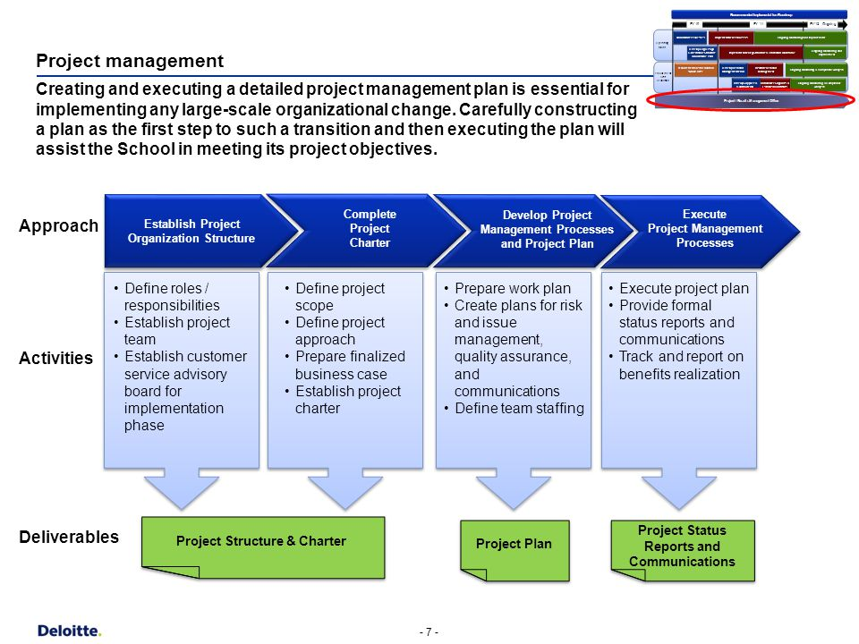 defining project Chapter 2 project development project development is the process that takes a transportation improvement from concept through construction there are.
