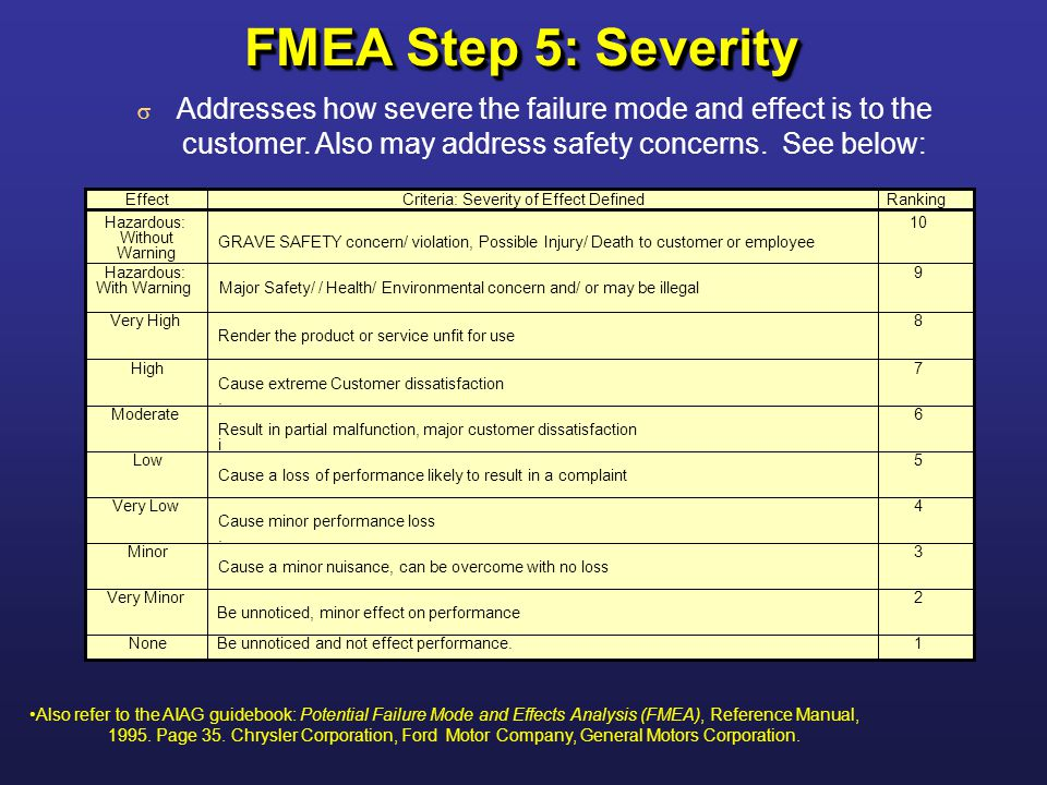 Failure modes effects analysis fmea ppt video online for General motors customer service complaints