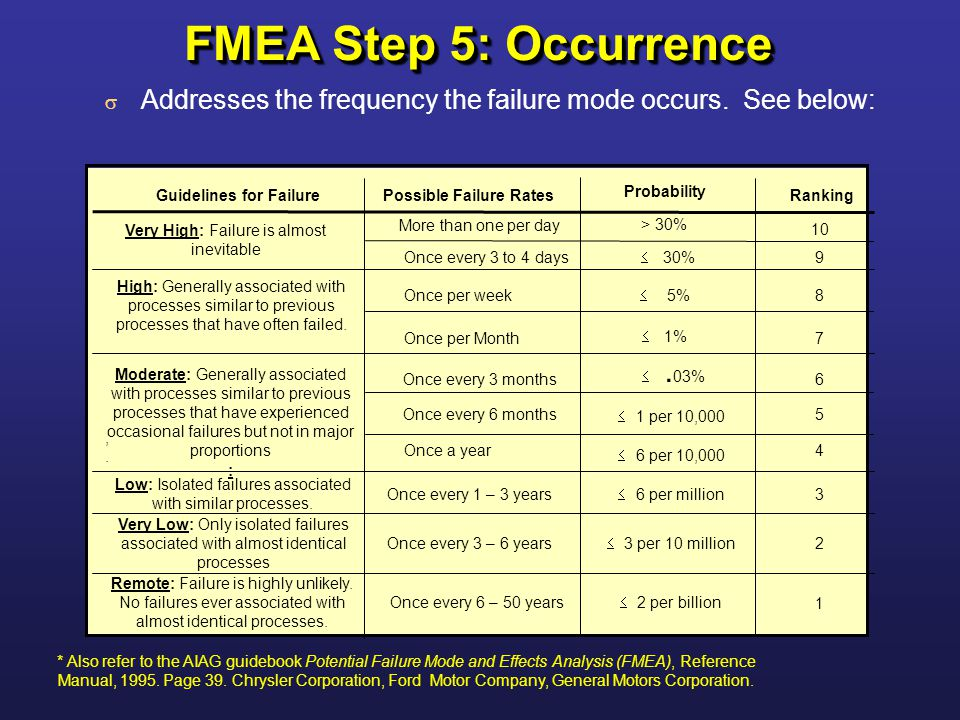 Failure Modes Effects Analysis Fmea Ppt Video Online