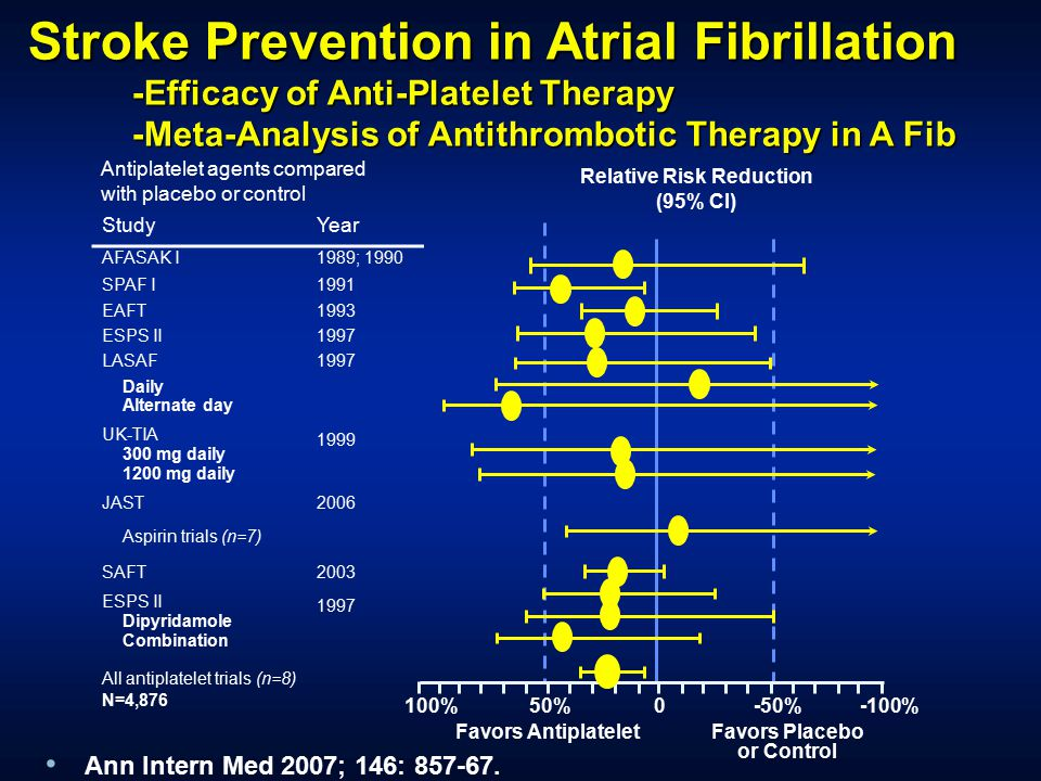 Relative Risk Reduction (95% CI) Favors Placebo or Control