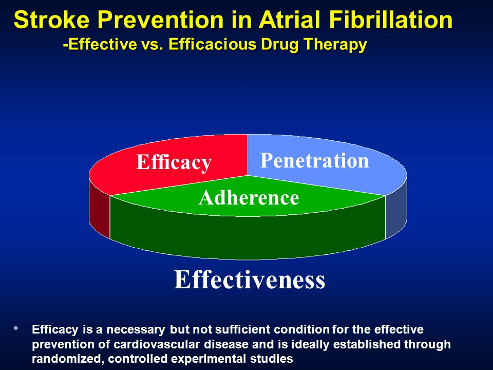 Effectiveness Stroke Prevention in Atrial Fibrillation Efficacy