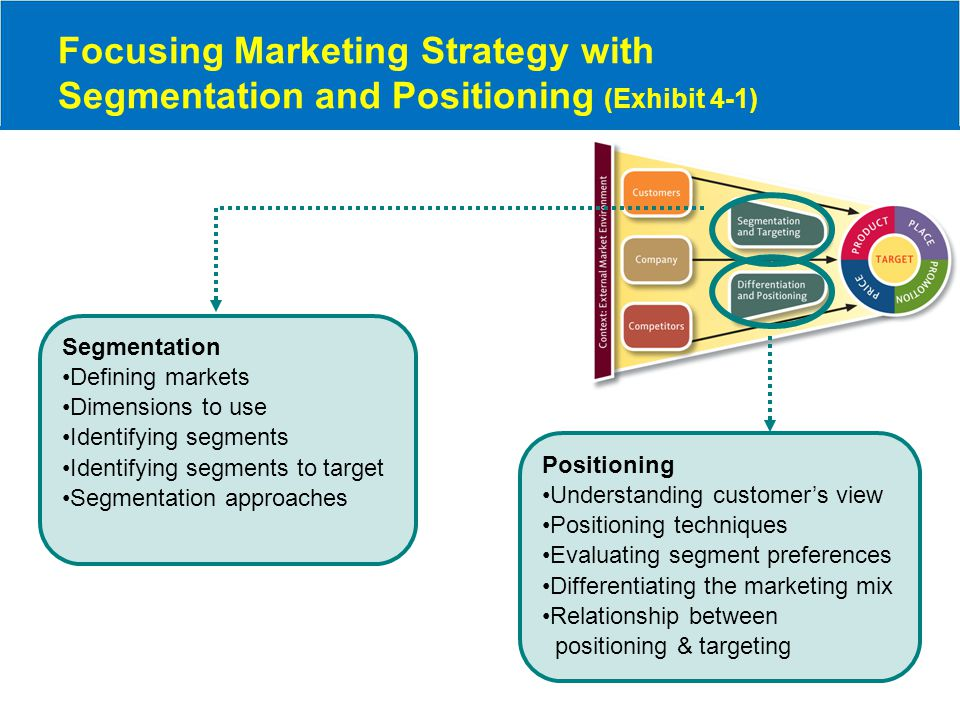 target marketing and positioning pdf