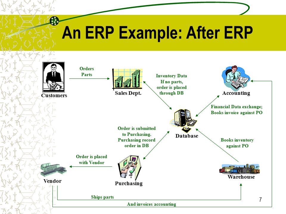 Enterprise Resource Planning Erp Ppt Download