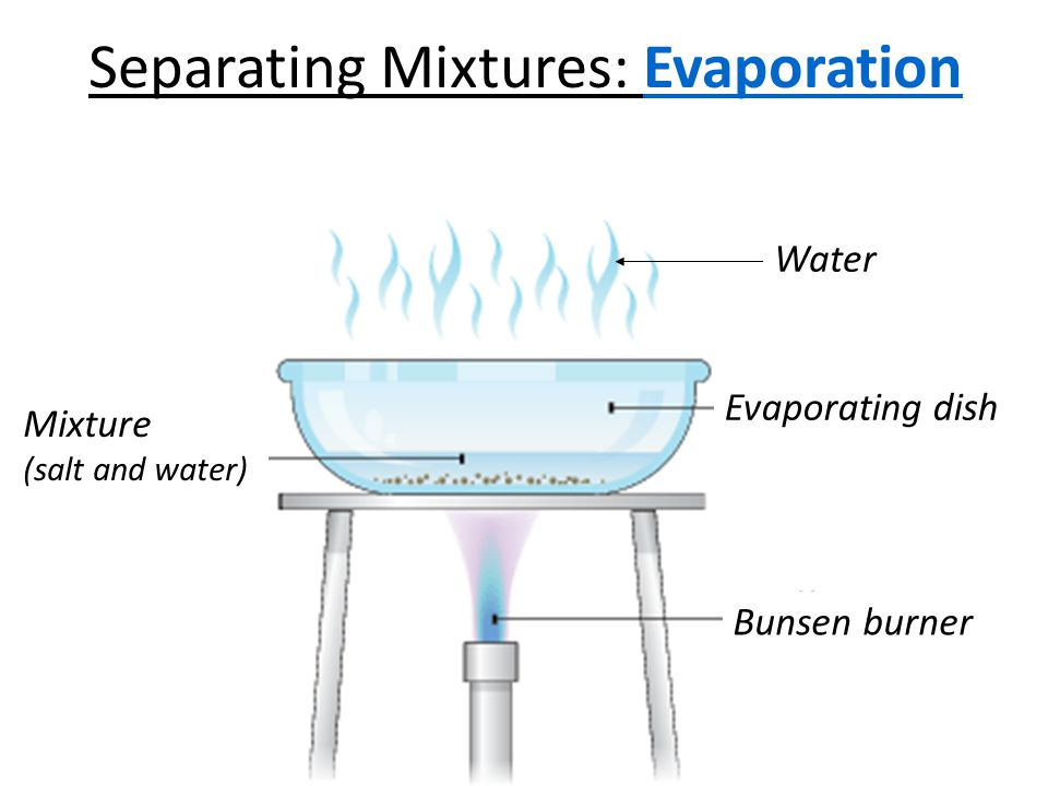 separating a mixture A mixture is a substance that comprises two or more elements and/or compounds that are physically intermingled but that have not reacted chemically to form new substances a mixture may be a solid, liquid, gas, or some combination of those states.