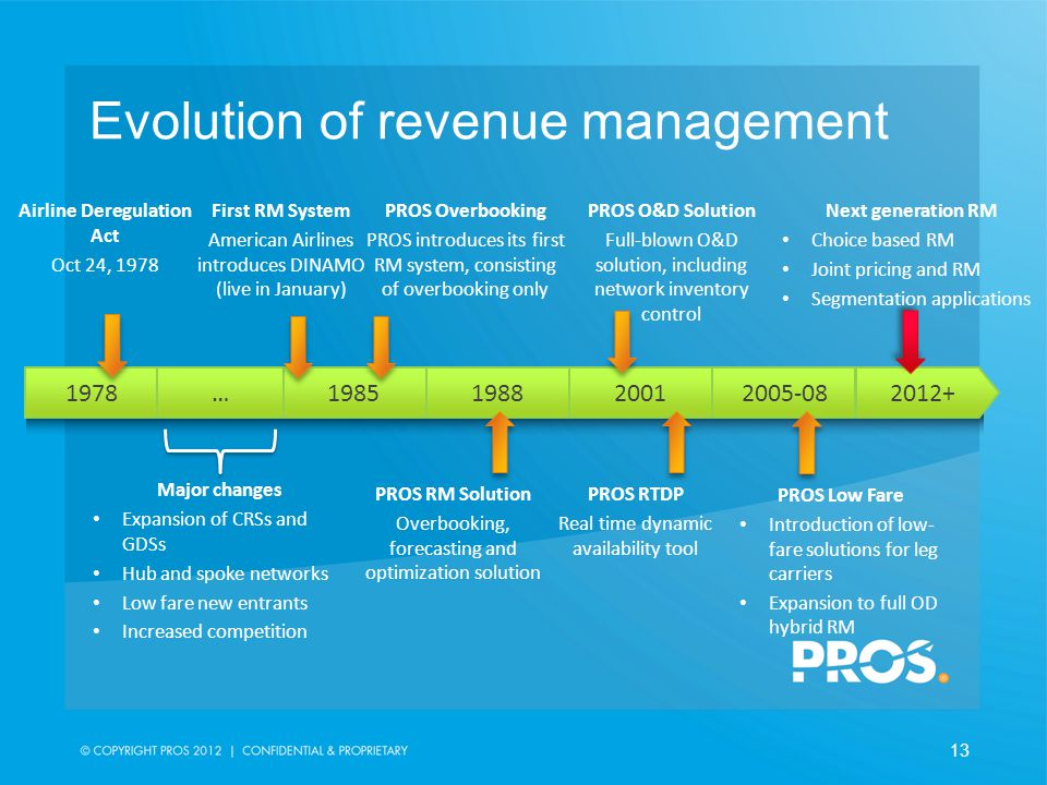 conditions of revenue management A 2 day programme in hotel revenue management  responding to market conditions participants have the opportunity to make strategic decisions concerning:.