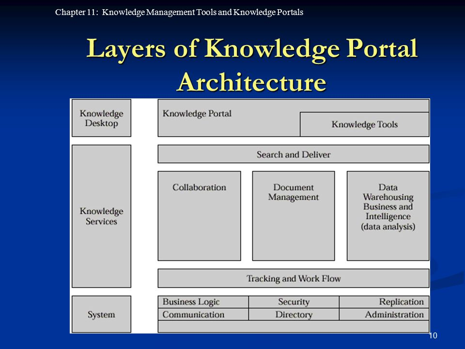 Layers of Knowledge Portal Architecture