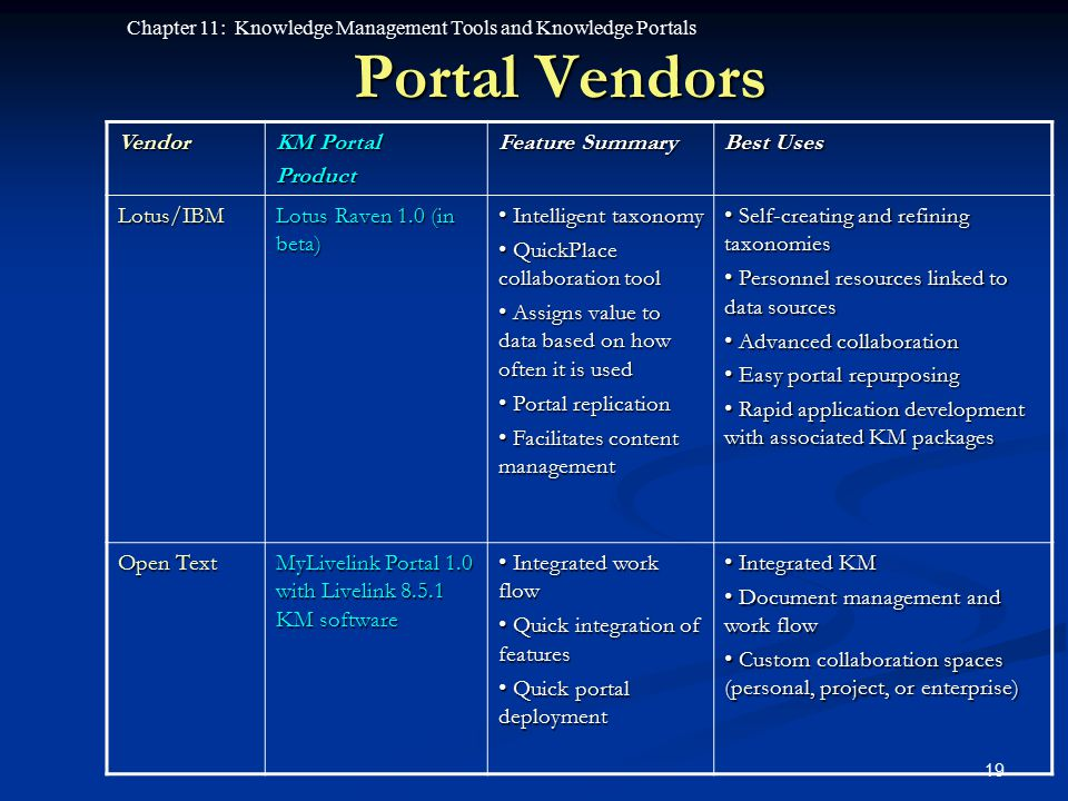 Portal Vendors Vendor KM Portal Product Feature Summary Best Uses