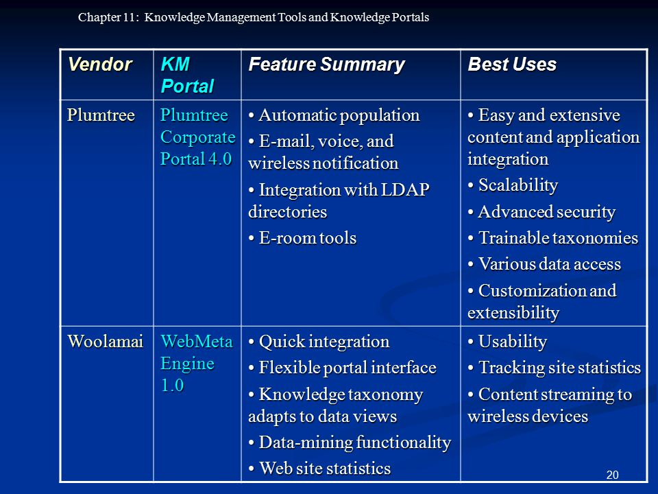 Vendor KM Portal. Feature Summary. Best Uses. Plumtree. Plumtree Corporate Portal 4.0. • Automatic population.