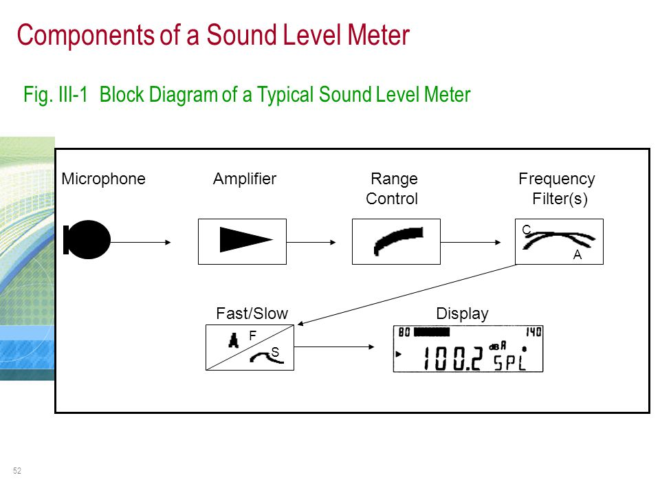 Sound Frequency Meter : Noise measurement training module ppt video online download