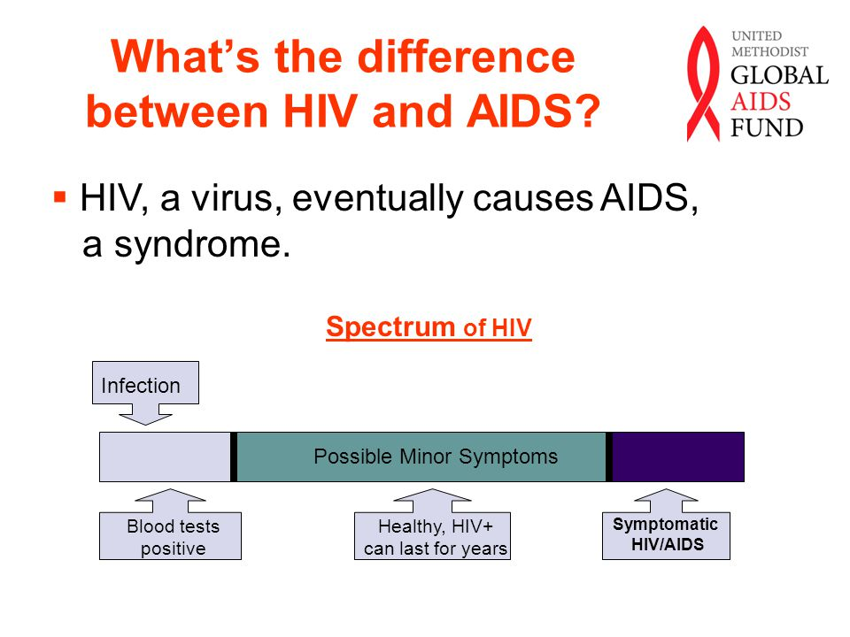 the difference between aids and hiv Indirect cost of an hiv/aids diagnosis in the us cumulatively the  the cost  impact (net economic benefit) is the difference between these benefits and costs.