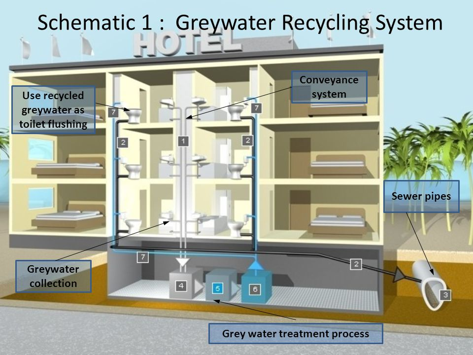 Water Sustainability In Commercial And Residential