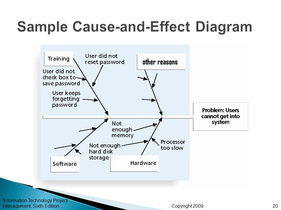 cause and effect of technology Cause and effect essay conclusion of 100 cause and effect essay topics includes topics grouped by college, technology, about animals, popular cause and effect.
