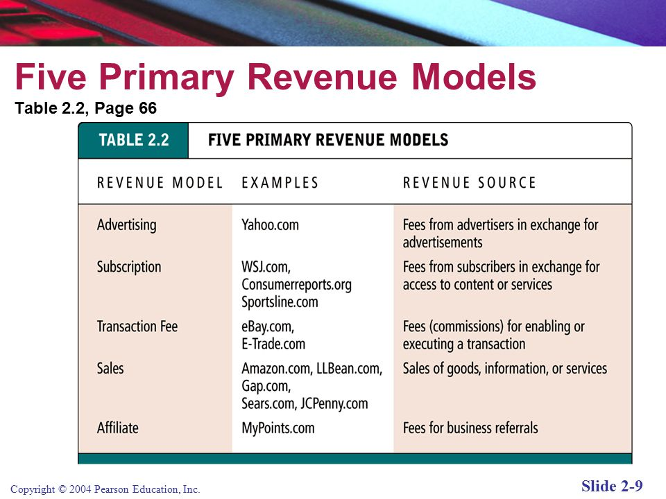 E-commerce Business Models— Introduction - ppt video online download