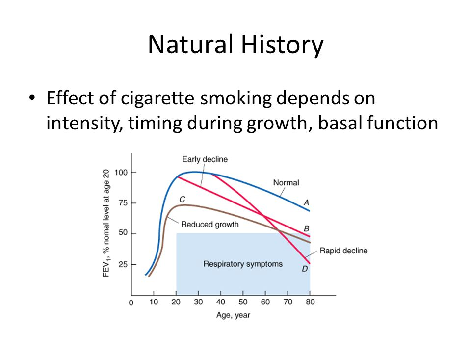 Natural History Effect of cigarette smoking depends on intensity, timing during growth, basal function.