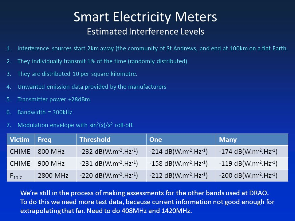 Smart Electricity Meters Estimated Interference Levels