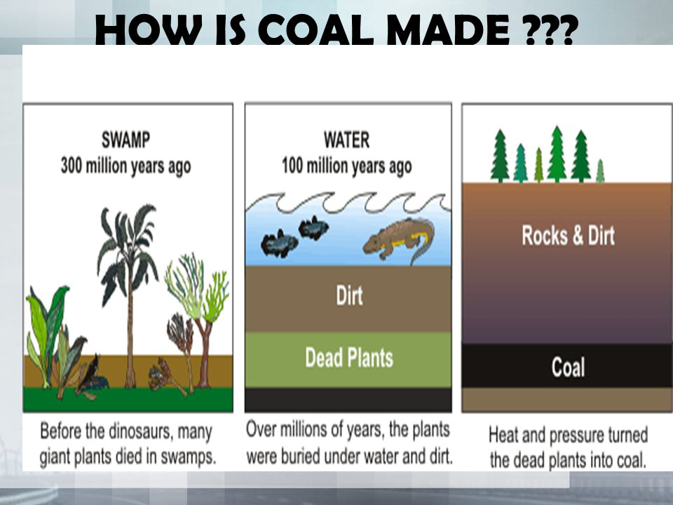 Is Coal Oil And Natural Gas Non Renewable