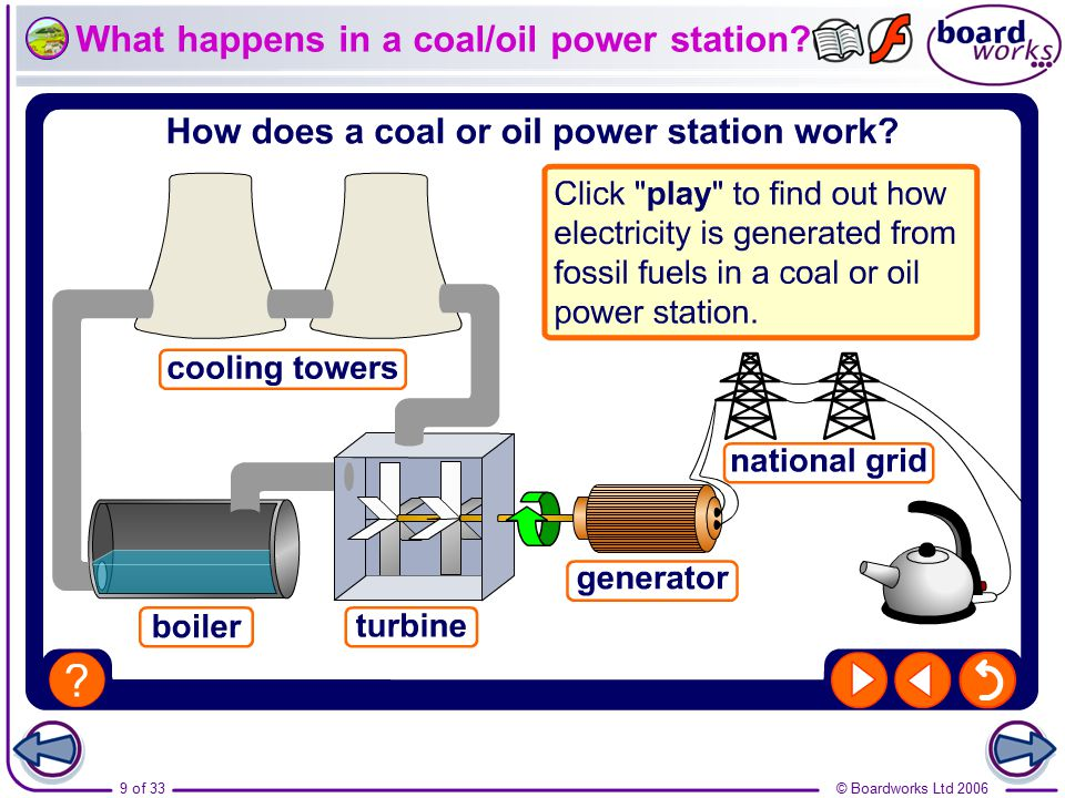 What happens in a coal/oil power station