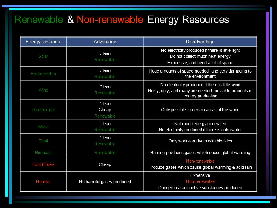 Renewable & Non-renewable Energy Resources