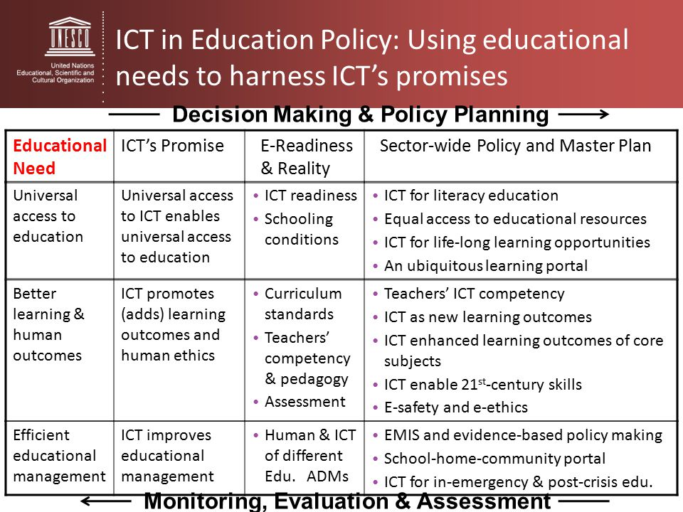 the use of ict in managing Know the role information and communication technology in schools and   implementation of educational management software in schools.