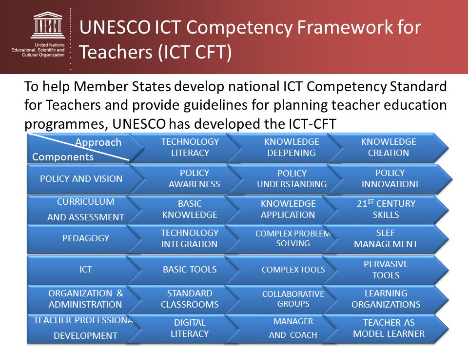 develop a plan for improving own knowledge understanding and skills in literacy numeracy and ict Develop a plan for improving own knowledge understanding and skills in literacy numeracy and it how my knowledge, understanding and.