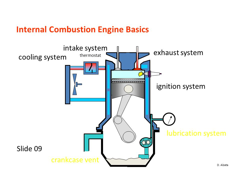Construction and Working of IC Engine Prepared by Nimesh Gajjar – Internal Combustion Engine Cooling System Diagram