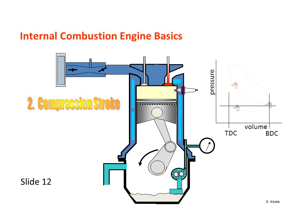 internal combustion engine 9 essay The internal combustion engine by conrad dieken conrad dieken mrs rose english 12-4 22 december 1999 internal combustion engine the internal combustion engine, in association with the automobile, has shaped the way we live today.