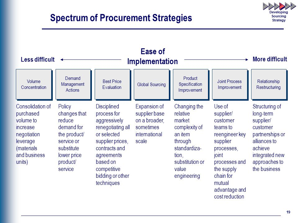 procurement strategies Defining procurement strategy and structure developing plans and measures providing procurement leadership to the organization providing professional training and.