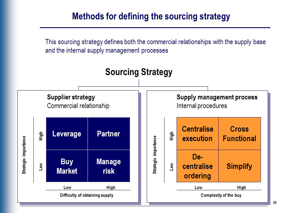 procurement category strategy template - strategic sourcing deloitte best practices approach