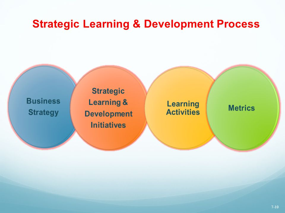 Strategic Learning & Development Process