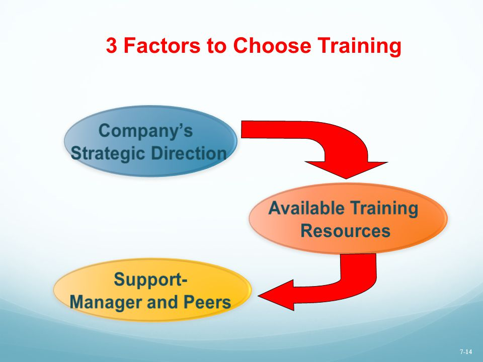 3 Factors to Choose Training