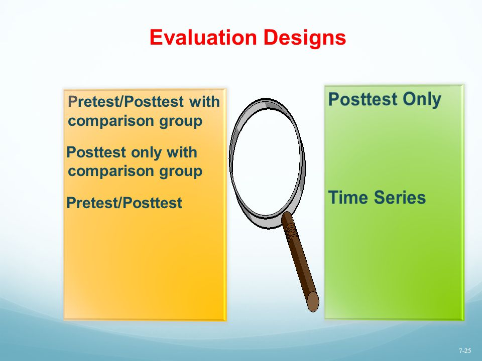 Evaluation Designs Posttest Only Time Series