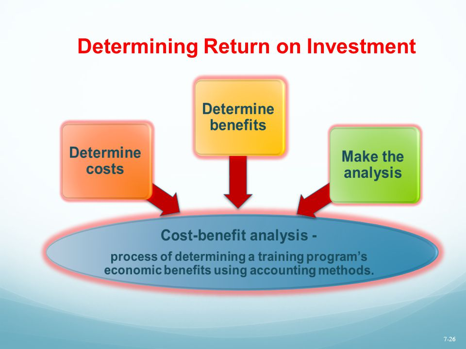 Determining Return on Investment