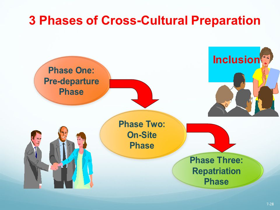 3 Phases of Cross-Cultural Preparation