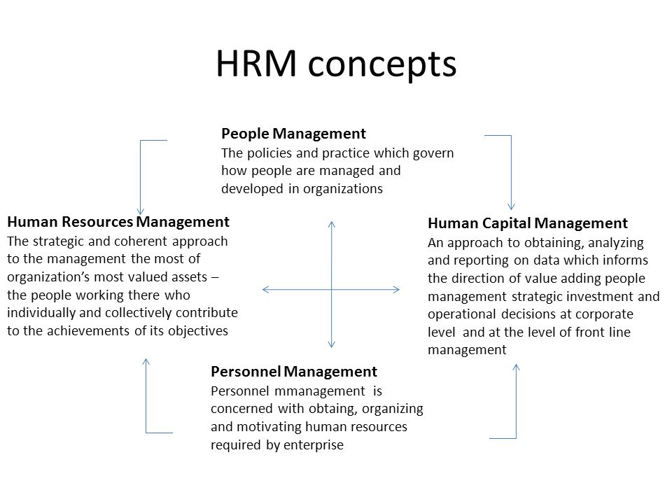 startegic human resources management essay 1) why do senior managers often fail to realize the value of human assets 2) why do line managers often fail to realize the value of human assets vis-à-vis other assets.