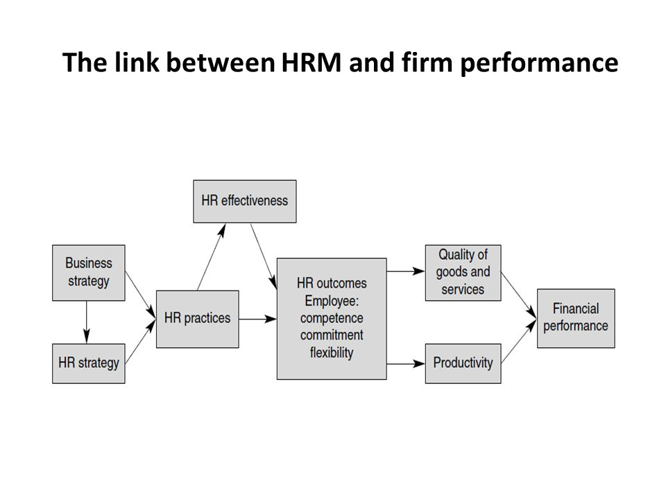 hrm practices and the hrm performance Impact of hr practices on organizational performance in bangladesh  of human resource management practices on  (hr) practices on organizational performance.