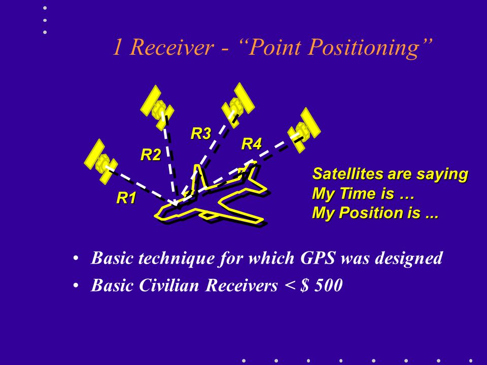 1 Receiver - Point Positioning