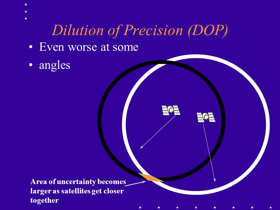 Dilution of Precision (DOP)