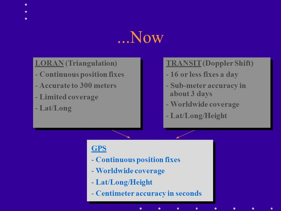 ...Now GPS - Continuous position fixes - Worldwide coverage