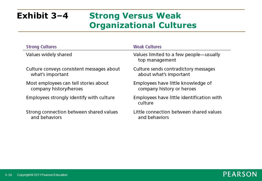 Exhibit 3–4 Strong Versus Weak Organizational Cultures