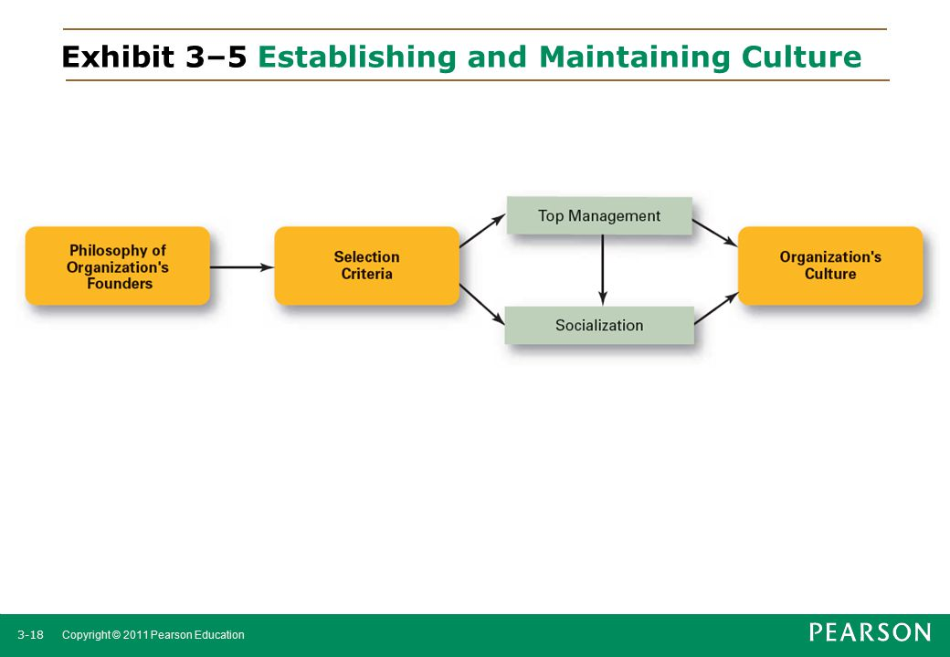Exhibit 3–5 Establishing and Maintaining Culture
