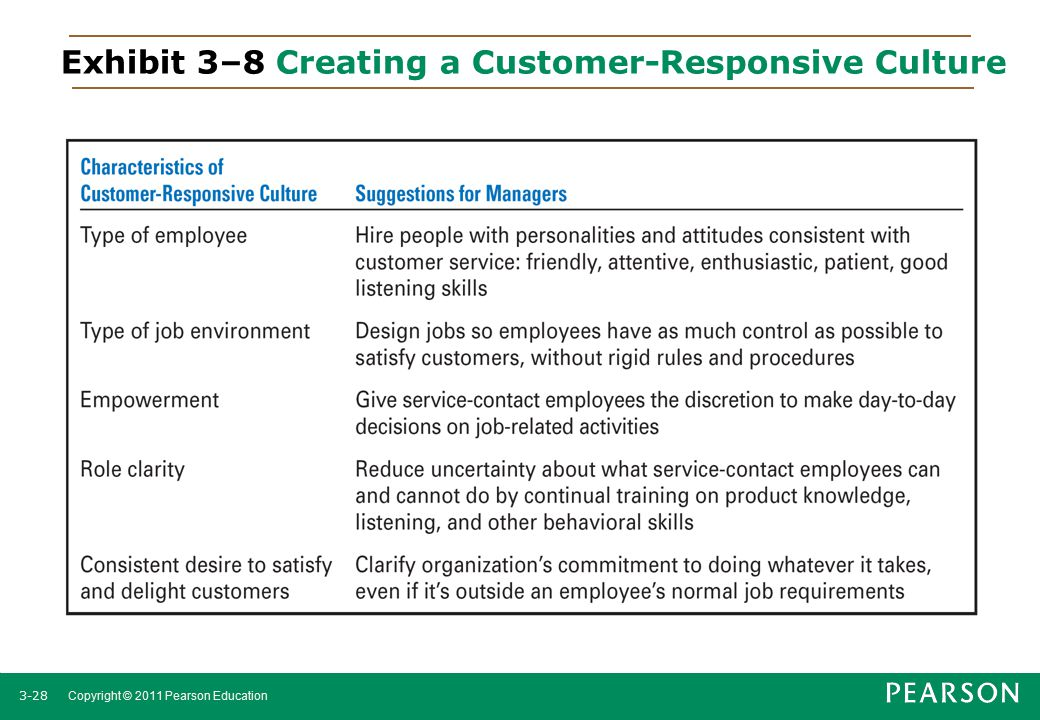 Exhibit 3–8 Creating a Customer-Responsive Culture