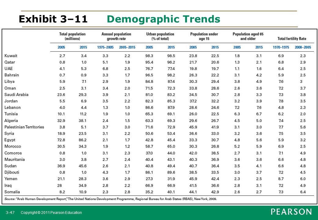 Exhibit 3–11 Demographic Trends