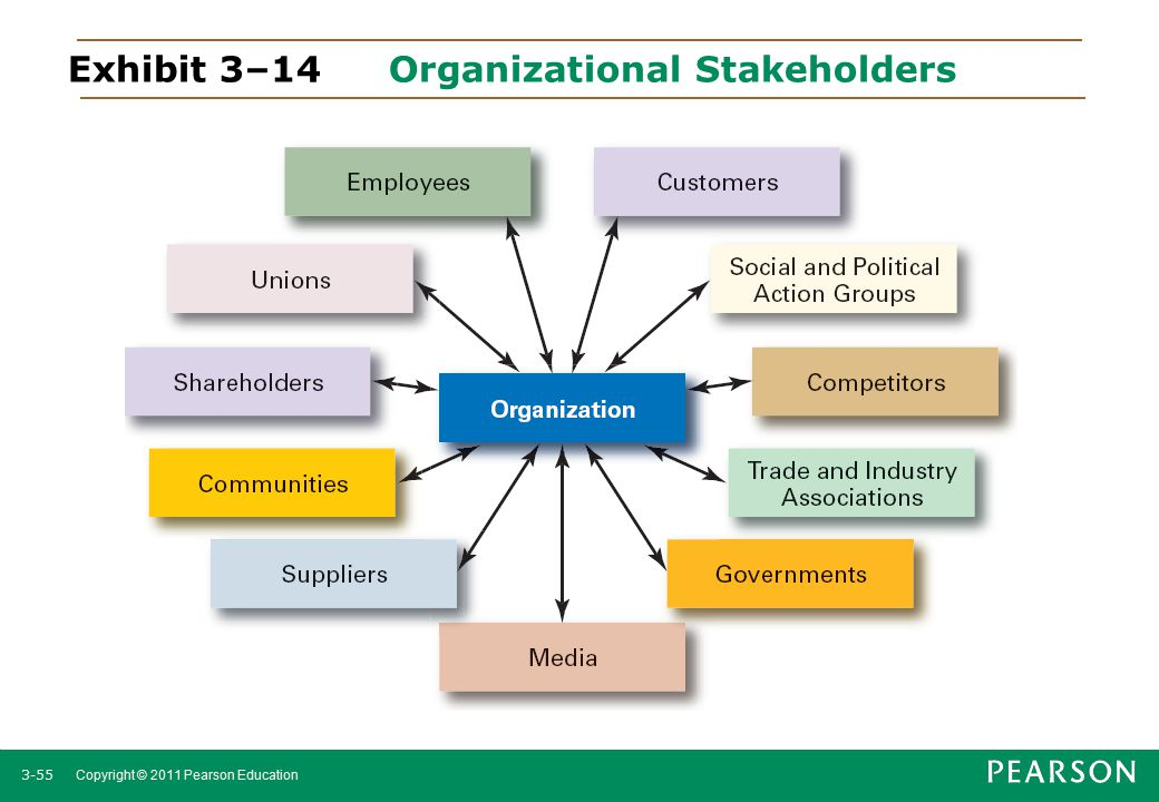 Exhibit 3–14 Organizational Stakeholders