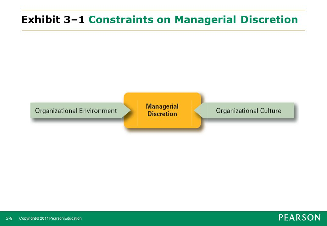 Exhibit 3–1 Constraints on Managerial Discretion