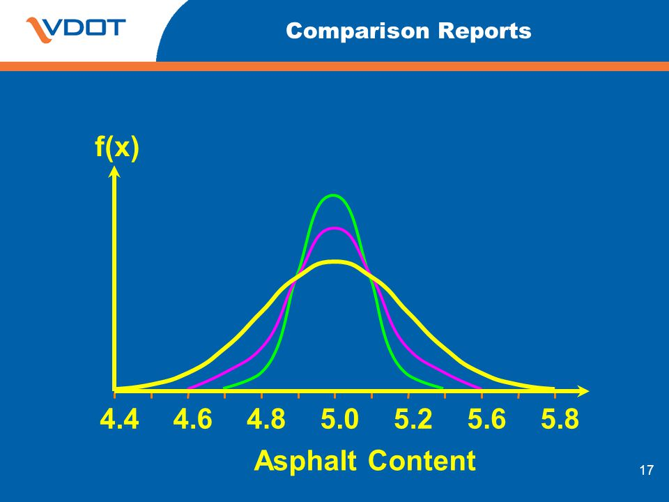 Asphalt Content f(x) Comparison Reports