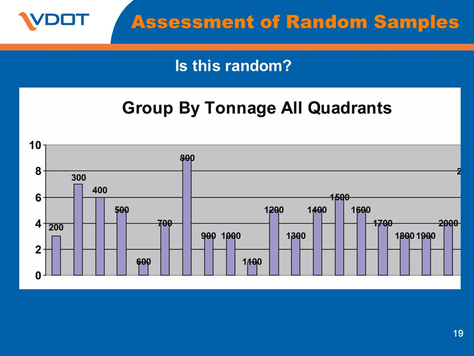 Assessment of Random Samples