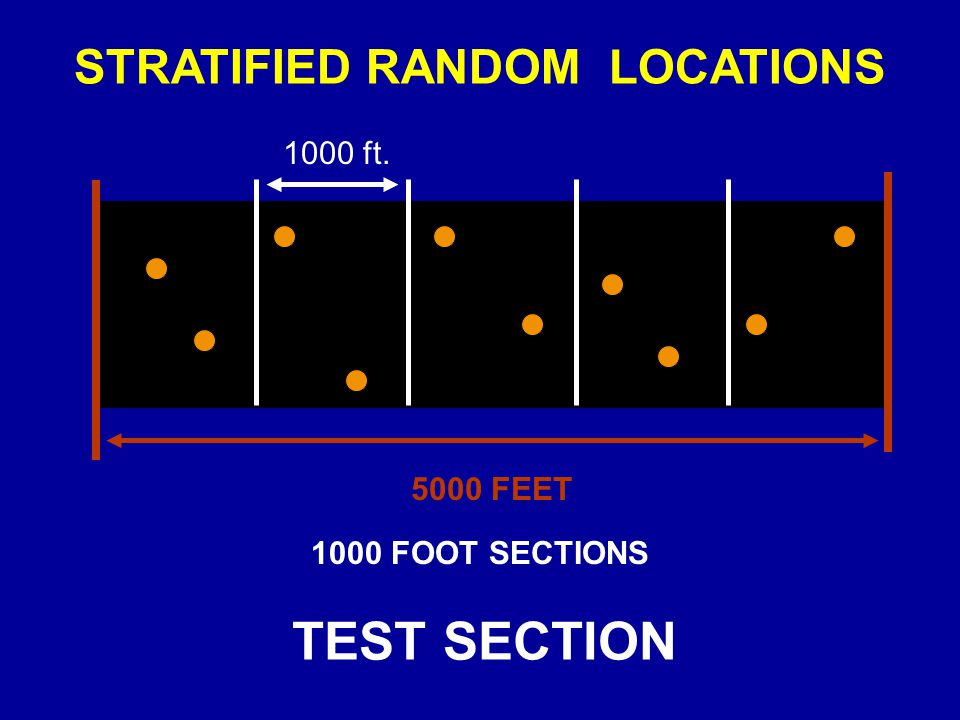STRATIFIED RANDOM LOCATIONS