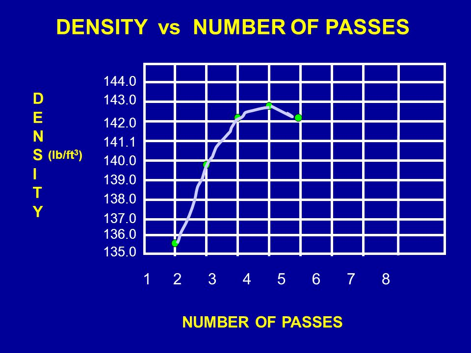 DENSITY vs NUMBER OF PASSES