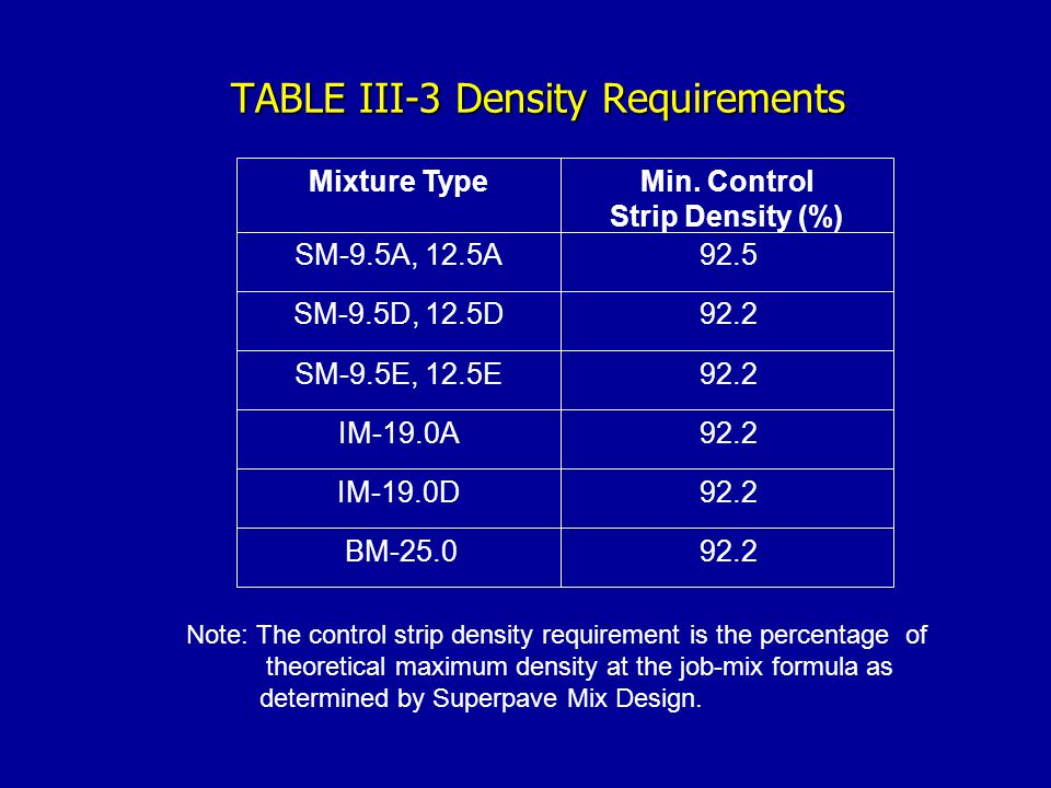 TABLE III-3 Density Requirements