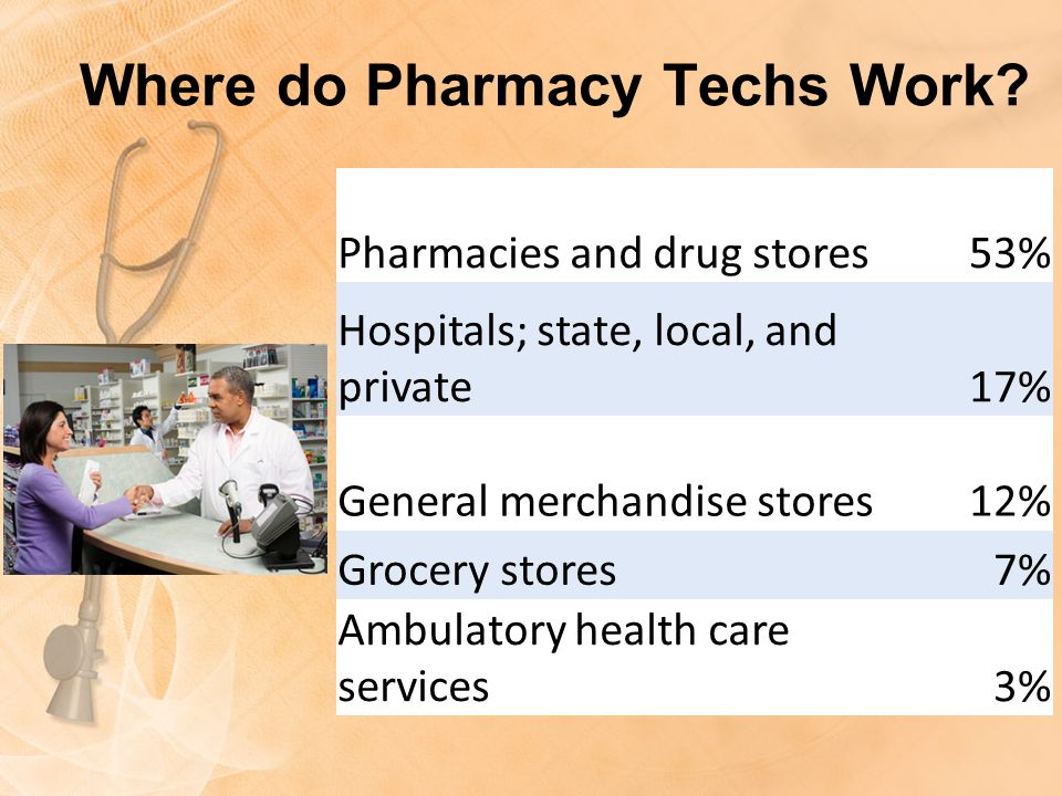Where do Pharmacy Techs Work